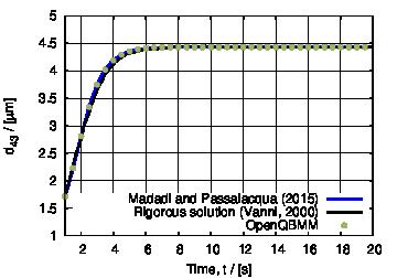 Fig. 2: Time evolution of d43 for case 2.