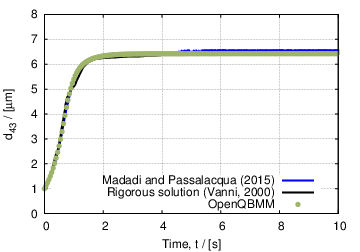 Fig. 5: Time evolution of d43 for case 5.
